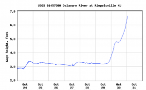 sample delaware gauging station readout